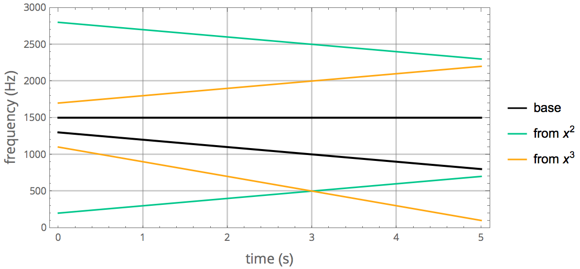Second and third order combination tones on linear scale