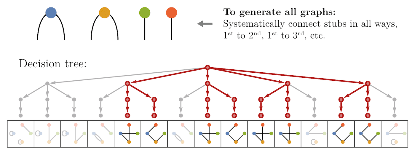 Decision tree for generating graphs with a given degree sequence