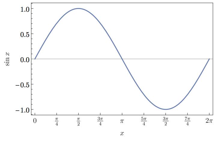 Output plot